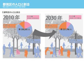 都筑区の人口と割合