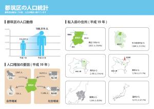 都筑区の人口統計