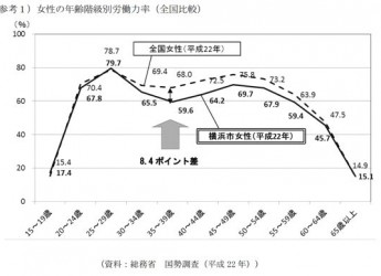 女性の就業ニーズ調査結果_LG
