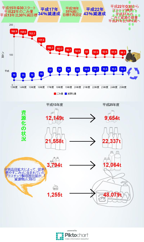 横浜市ごみと資源化の総量