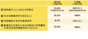 男性職員の育児休暇取得率