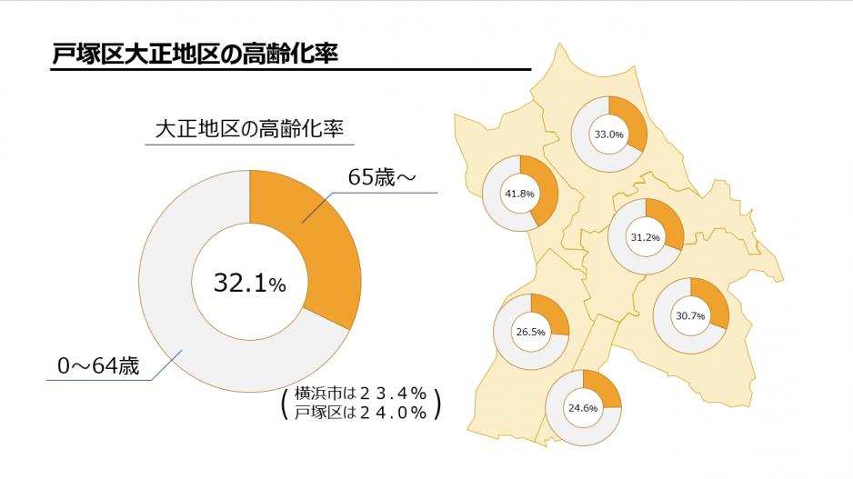 戸塚区大正地区の高齢化率