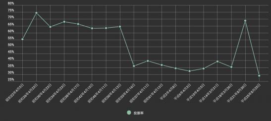 横浜市長選挙投票率(昭和22年〜平成25年)